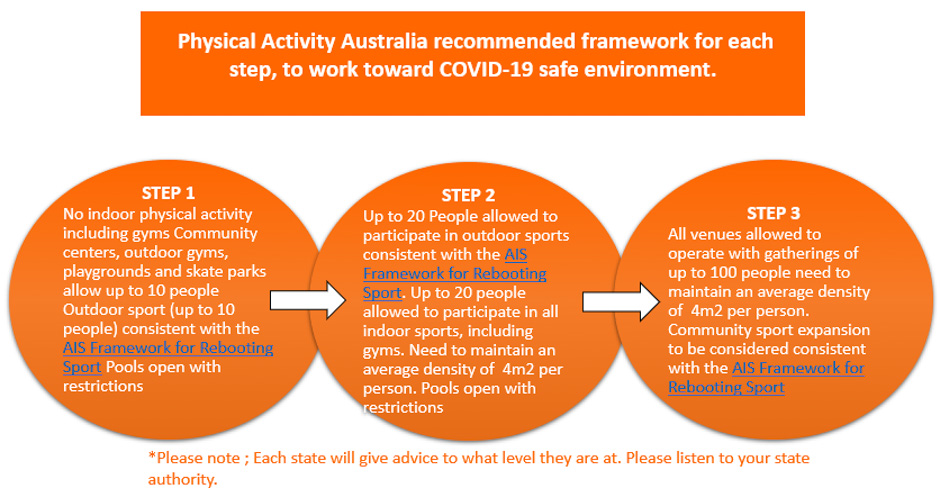PAA - Recommended framework toward a COVID-19 safe environment